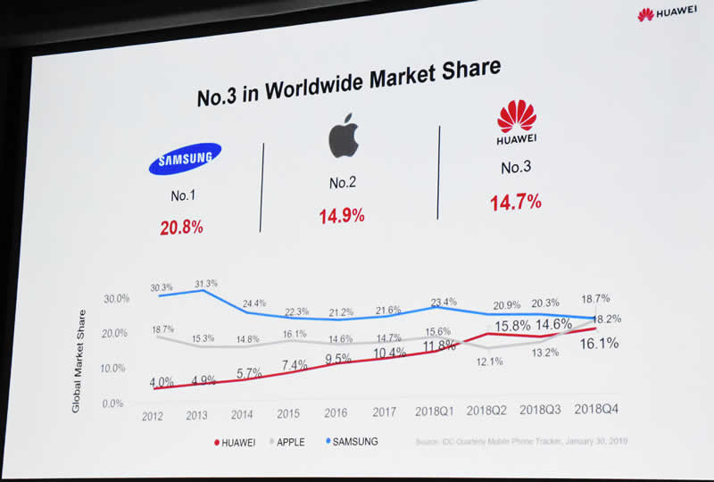 Huawei slide 13 graph of market share